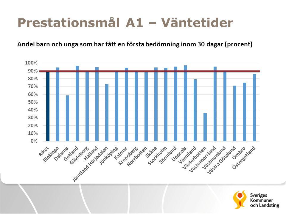 Prestationsmål A1 – Väntetider Andel barn och unga som har fått en första bedömning inom 30 dagar (procent)