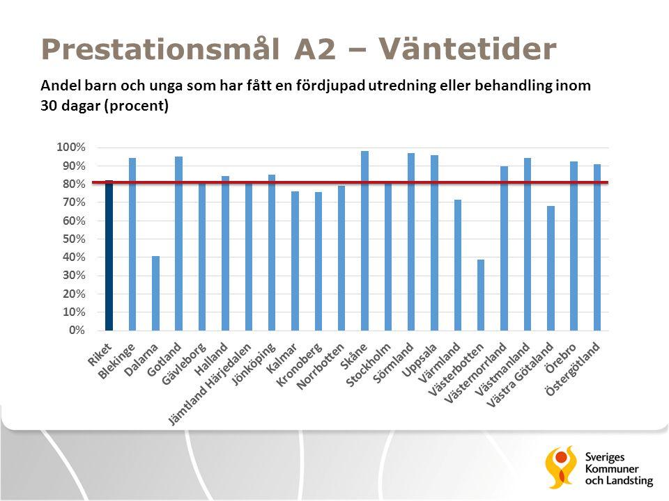 Prestationsmål A1 och A2 – Väntetider Landsting Blekinge94% Dalarna59%41% Gotland97%95% Gävleborg90%81% Halland95%84% Jämtland Härjedalen73%80% Jönköping90%85% Kalmar94%76% Kronoberg90%76% Norrbotten88%79% Skåne94%98% Stockholm94%82% Sörmland96%97% Uppsala97%96% Värmland79%72% Västerbotten36%39% Västernorrland96%90% Västmanland90%94% Västra Götaland71%68% Örebro75%92% Östergötland86%91% Riket88%82% Prestationsmål A1: Andel barn och unga som har fått en första bedömning inom 30 dagar (procent) Gräns: 90 procent Prestationsmål A2: Andel barn och unga som har fått en fördjupad utredning eller behandling inom 30 dagar (procent) Gräns: 80 procent Prestationsmål A2Prestationsmål A1