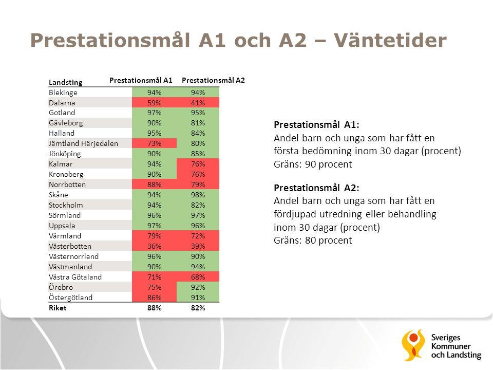 Prestationsmål A1 och A2 – Väntetider Landsting Blekinge94% Dalarna59%41% Gotland97%95% Gävleborg90%81% Halland95%84% Jämtland Härjedalen73%80% Jönköp