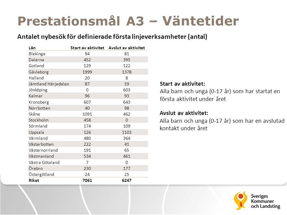 Prestationsmål A3 – Väntetider LänStart av aktivitetAvslut av aktivitet Blekinge9481 Dalarna452395 Gotland129122 Gävleborg19991378 Halland208 Jämtland