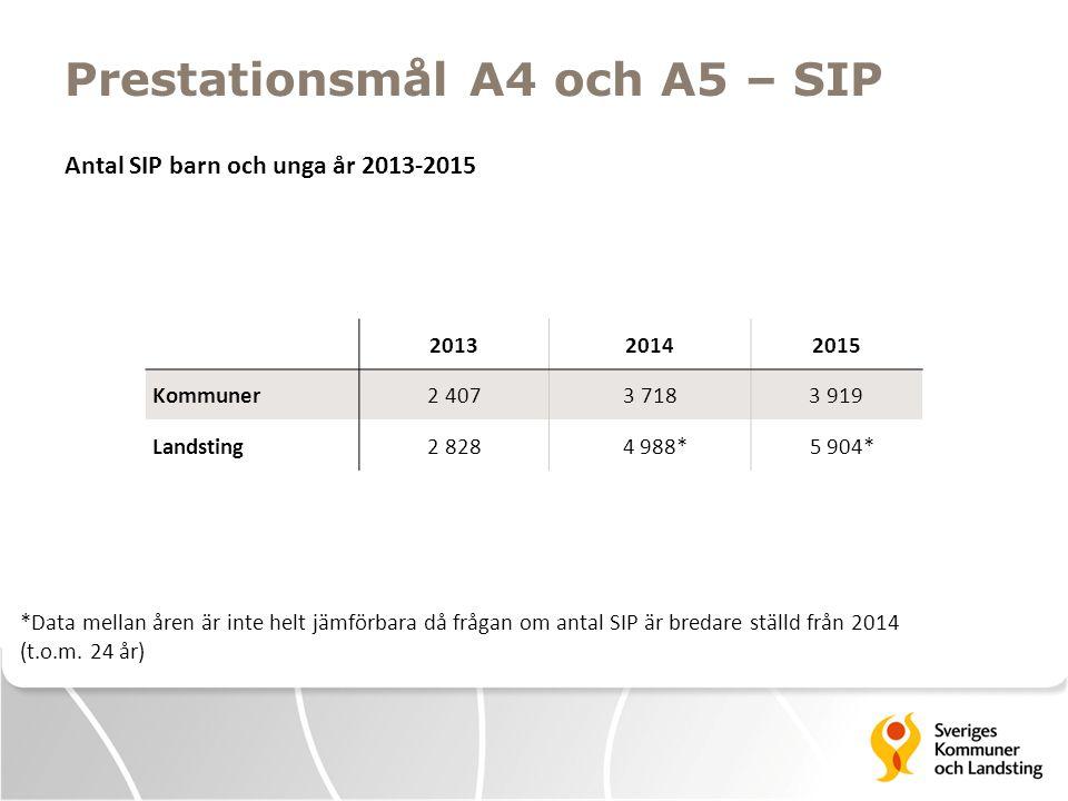 Prestationsmål A4 och A5 – SIP Antal SIP barn och unga år 2013-2015 201320142015 Kommuner2 4073 7183 919 Landsting2 828 4 988* 5 904* *Data mellan åren är inte helt jämförbara då frågan om antal SIP är bredare ställd från 2014 (t.o.m.