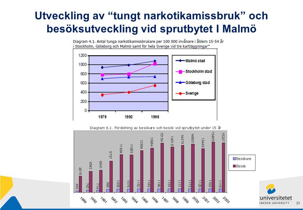Utveckling av tungt narkotikamissbruk och besöksutveckling vid sprutbytet I Malmö 23