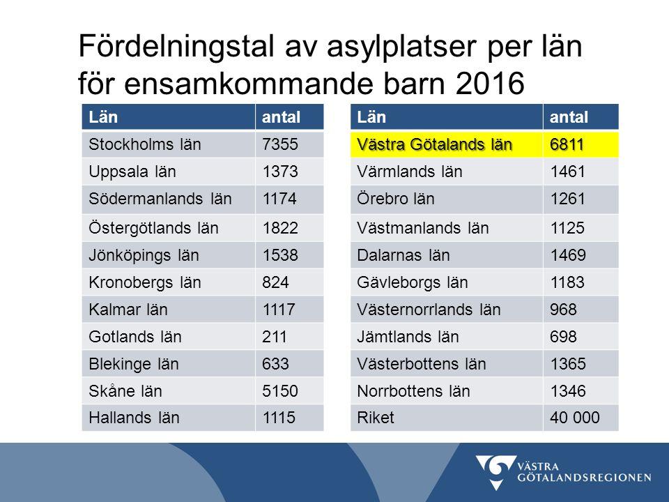 Fördelningstal av asylplatser per län för ensamkommande barn 2016 Länantal Stockholms län7355 Uppsala län1373 Södermanlands län1174 Östergötlands län1822 Jönköpings län1538 Kronobergs län824 Kalmar län1117 Gotlands län211 Blekinge län633 Skåne län5150 Hallands län1115 Länantal Västra Götalands län 6811 Värmlands län1461 Örebro län1261 Västmanlands län1125 Dalarnas län1469 Gävleborgs län1183 Västernorrlands län968 Jämtlands län698 Västerbottens län1365 Norrbottens län1346 Riket40 000