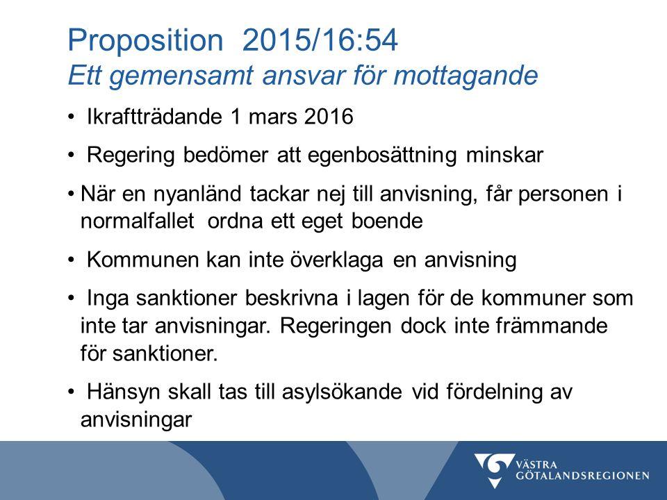 Proposition 2015/16:54 Ett gemensamt ansvar för mottagande Ikraftträdande 1 mars 2016 Regering bedömer att egenbosättning minskar När en nyanländ tackar nej till anvisning, får personen i normalfallet ordna ett eget boende Kommunen kan inte överklaga en anvisning Inga sanktioner beskrivna i lagen för de kommuner som inte tar anvisningar.