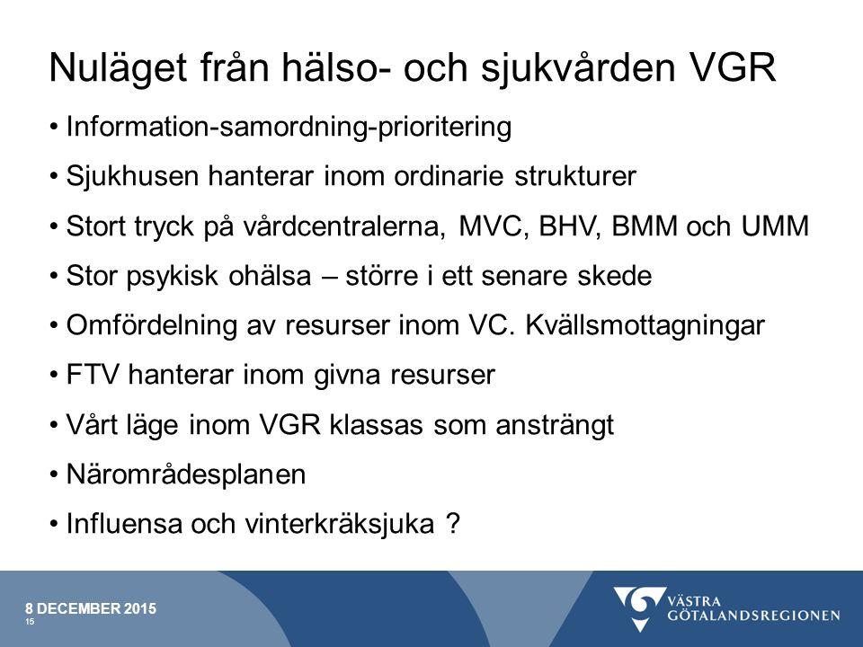 Nuläget från hälso- och sjukvården VGR Information-samordning-prioritering Sjukhusen hanterar inom ordinarie strukturer Stort tryck på vårdcentralerna, MVC, BHV, BMM och UMM Stor psykisk ohälsa – större i ett senare skede Omfördelning av resurser inom VC.