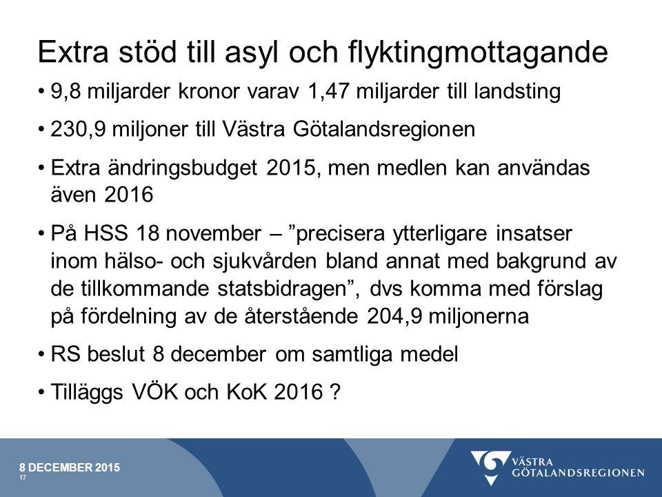 Extra stöd till asyl och flyktingmottagande 9,8 miljarder kronor varav 1,47 miljarder till landsting 230,9 miljoner till Västra Götalandsregionen Extra ändringsbudget 2015, men medlen kan användas även 2016 På HSS 18 november – precisera ytterligare insatser inom hälso- och sjukvården bland annat med bakgrund av de tillkommande statsbidragen , dvs komma med förslag på fördelning av de återstående 204,9 miljonerna RS beslut 8 december om samtliga medel Tilläggs VÖK och KoK 2016 .
