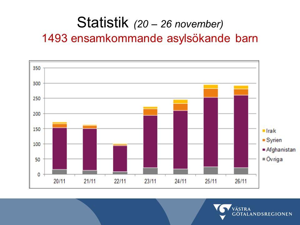 Statistik (20 – 26 november) 1493 ensamkommande asylsökande barn