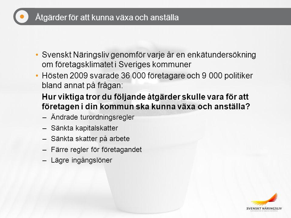 Åtgärder för att kunna växa och anställa Svenskt Näringsliv genomför varje år en enkätundersökning om företagsklimatet i Sveriges kommuner Hösten 2009 svarade 36 000 företagare och 9 000 politiker bland annat på frågan: Hur viktiga tror du följande åtgärder skulle vara för att företagen i din kommun ska kunna växa och anställa.
