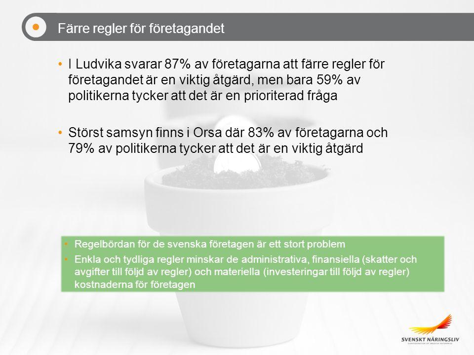 Färre regler för företagandet I Ludvika svarar 87% av företagarna att färre regler för företagandet är en viktig åtgärd, men bara 59% av politikerna tycker att det är en prioriterad fråga Störst samsyn finns i Orsa där 83% av företagarna och 79% av politikerna tycker att det är en viktig åtgärd Regelbördan för de svenska företagen är ett stort problem Enkla och tydliga regler minskar de administrativa, finansiella (skatter och avgifter till följd av regler) och materiella (investeringar till följd av regler) kostnaderna för företagen