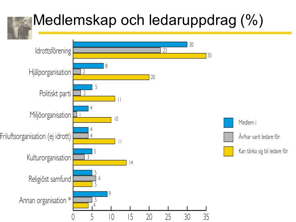 Medlemskap och ledaruppdrag (%)