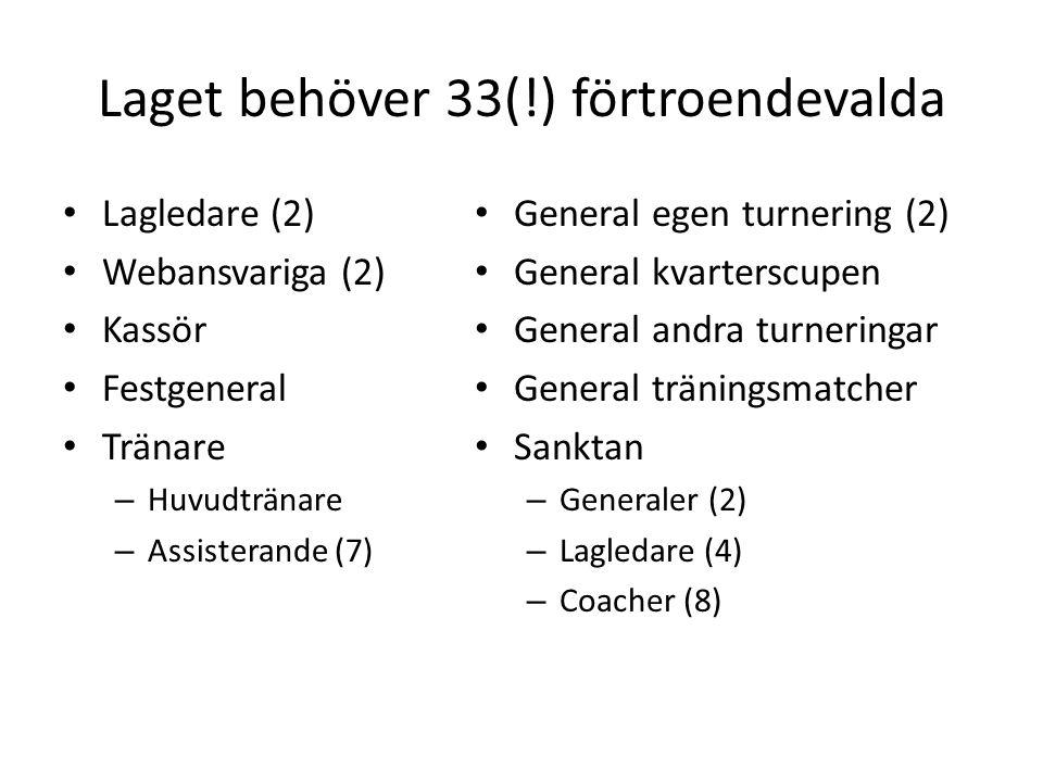 Laget behöver 33(!) förtroendevalda Lagledare (2) Webansvariga (2) Kassör Festgeneral Tränare – Huvudtränare – Assisterande (7) General egen turnering (2) General kvarterscupen General andra turneringar General träningsmatcher Sanktan – Generaler (2) – Lagledare (4) – Coacher (8)