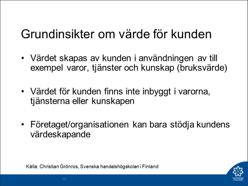 25 Grundinsikter om värde för kunden Värdet skapas av kunden i användningen av till exempel varor, tjänster och kunskap (bruksvärde) Värdet för kunden finns inte inbyggt i varorna, tjänsterna eller kunskapen Företaget/organisationen kan bara stödja kundens värdeskapande Källa: Christian Grönros, Svenska handelshögskolan i Finland