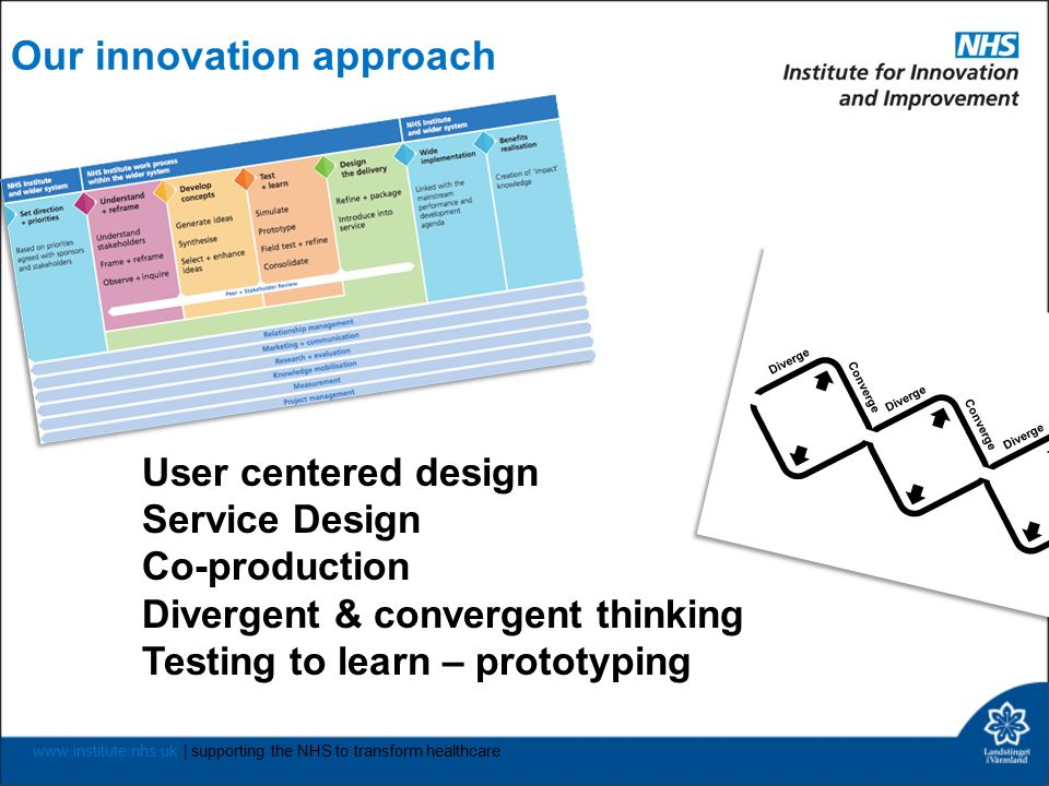 www.institute.nhs.uk | supporting the NHS to transform healthcare Our innovation approach User centered design Service Design Co-production Divergent & convergent thinking Testing to learn – prototyping Diverge Converge Diverge Converge Diverge Converge