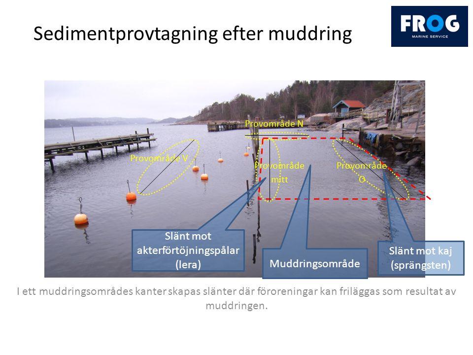 Sedimentprovtagning efter muddring I ett muddringsområdes kanter skapas slänter där föroreningar kan friläggas som resultat av muddringen.