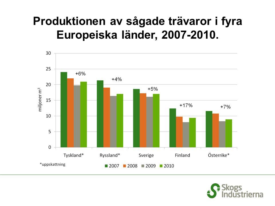 Produktionen av sågade trävaror i fyra Europeiska länder, 2007-2010.