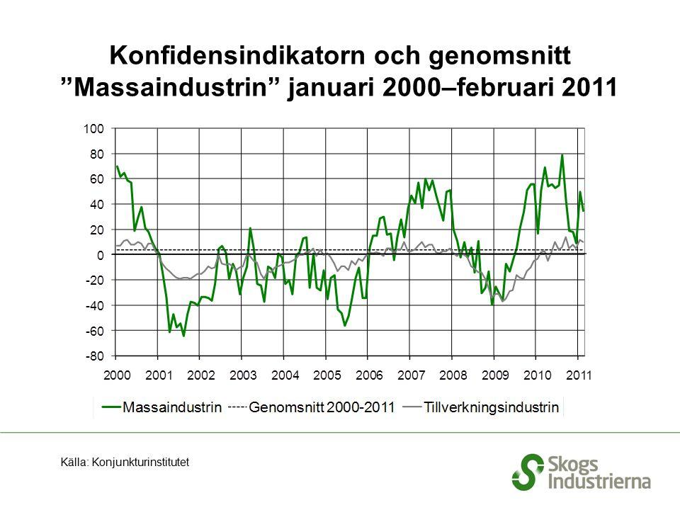 Konfidensindikatorn och genomsnitt Massaindustrin januari 2000–februari 2011 Källa: Konjunkturinstitutet