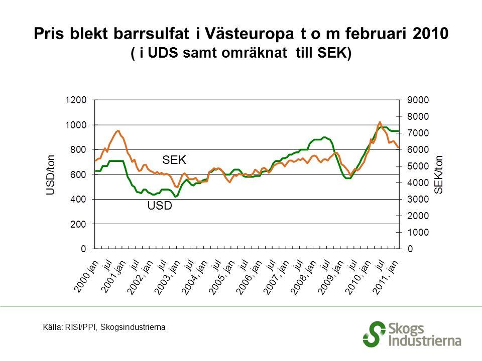 Pris blekt barrsulfat i Västeuropa t o m februari 2010 ( i UDS samt omräknat till SEK) Källa: RISI/PPI, Skogsindustrierna SEK USD