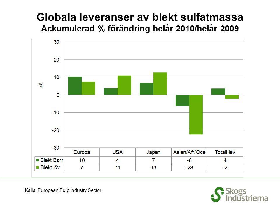 Globala leveranser av blekt sulfatmassa Ackumulerad % förändring helår 2010/helår 2009 Källa: European Pulp Industry Sector