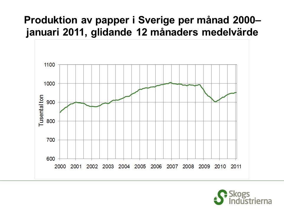 Produktion av papper i Sverige per månad 2000– januari 2011, glidande 12 månaders medelvärde