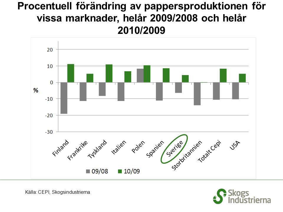 Procentuell förändring av pappersproduktionen för vissa marknader, helår 2009/2008 och helår 2010/2009 Källa: CEPI, Skogsindustrierna