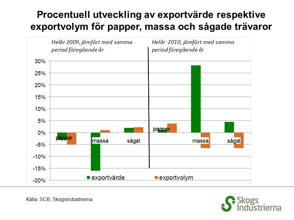 Procentuell utveckling av exportvärde respektive exportvolym för papper, massa och sågade trävaror Källa: SCB, Skogsindustrierna