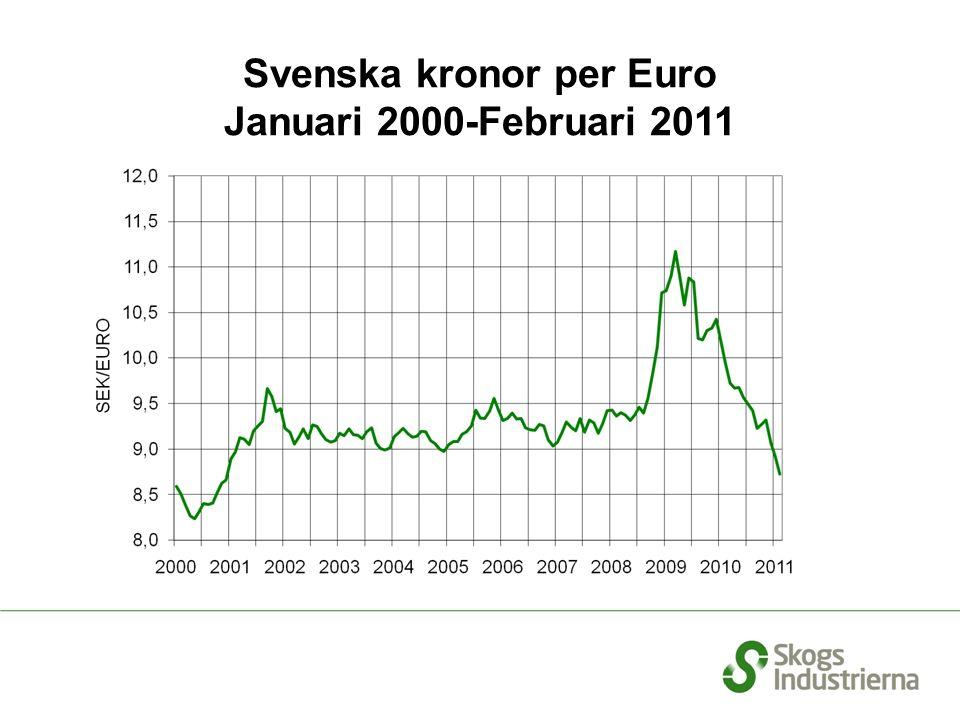Svenska kronor per Euro Januari 2000-Februari 2011