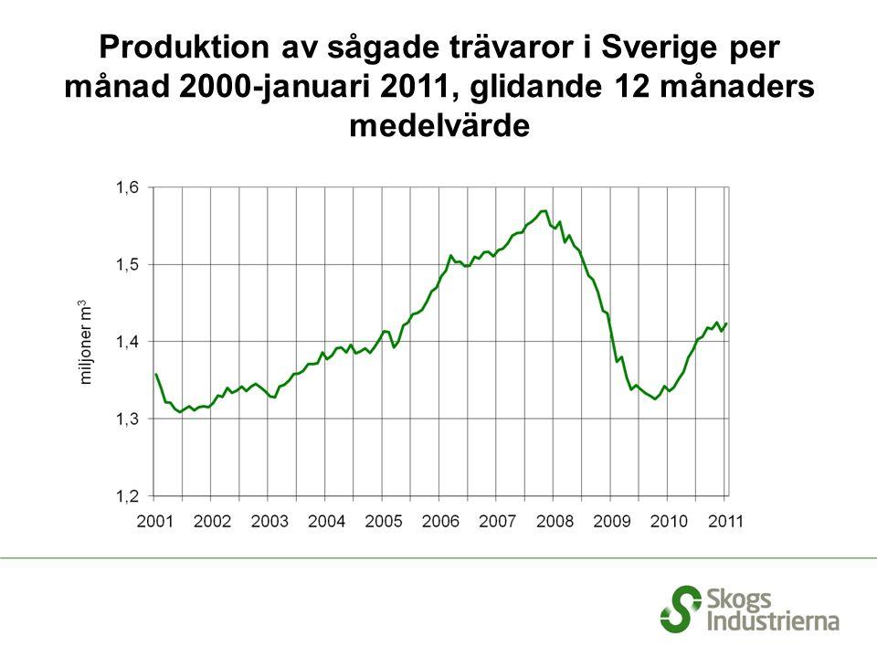 Produktion av sågade trävaror i Sverige per månad 2000-januari 2011, glidande 12 månaders medelvärde