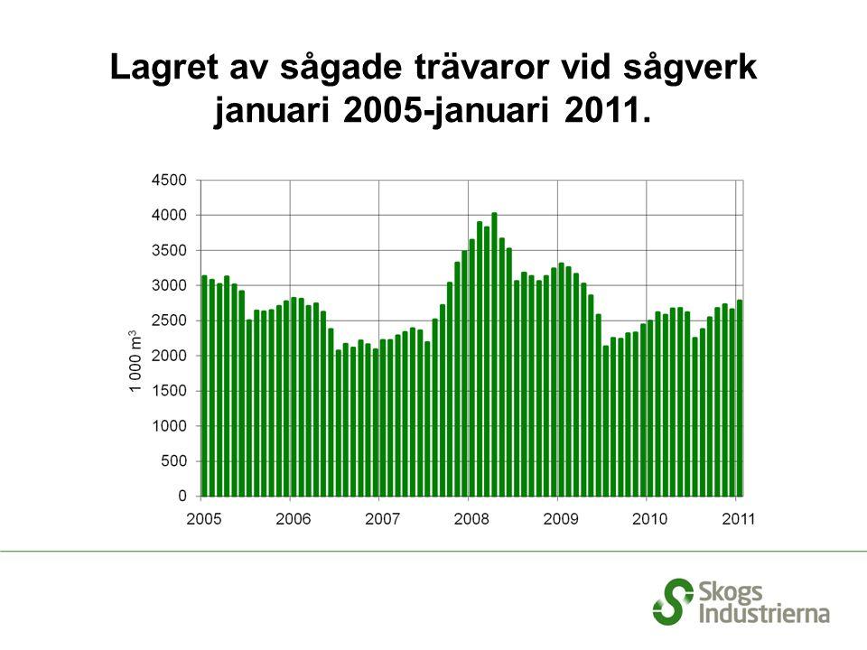 Lagret av sågade trävaror vid sågverk januari 2005-januari 2011.