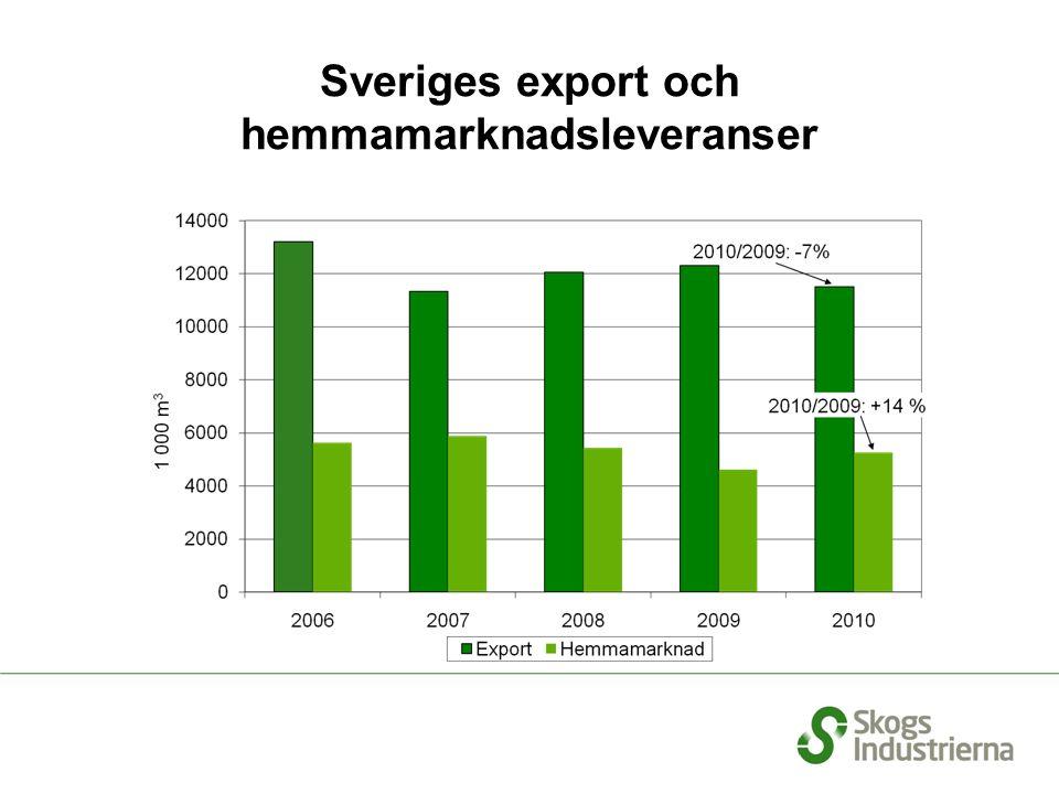 Produktionen av sågade trävaror i Europa (inkl. Ryssland) och Nordamerika, 1999-2010