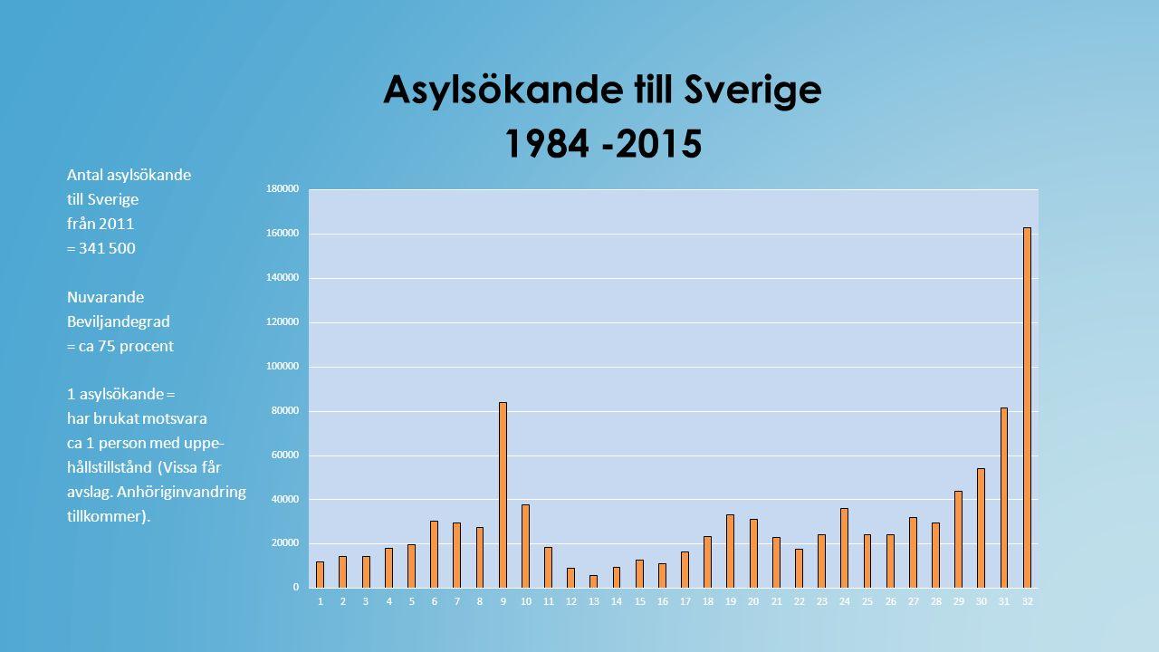 Asylsökande till Sverige 1984 -2015 Antal asylsökande till Sverige från 2011 = 341 500 Nuvarande Beviljandegrad = ca 75 procent 1 asylsökande = har brukat motsvara ca 1 person med uppe- hållstillstånd (Vissa får avslag.