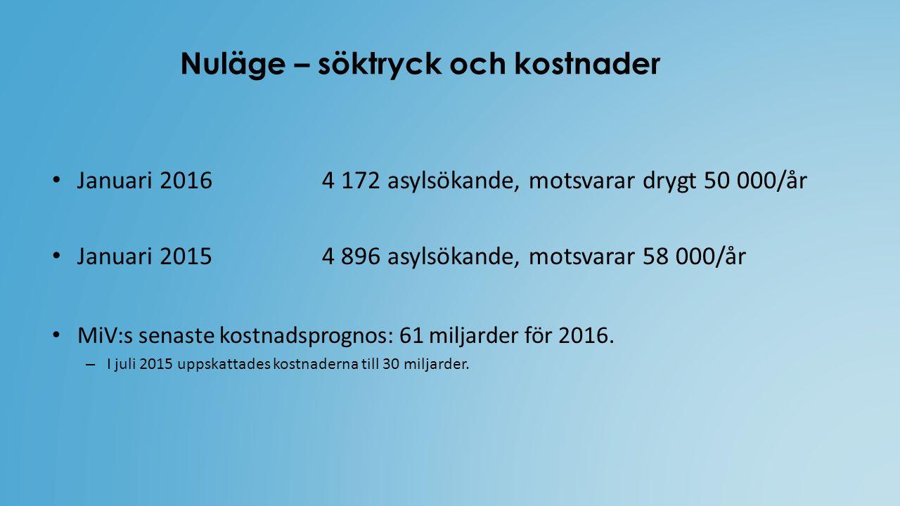 Nuläge – söktryck och kostnader Januari 2016 4 172 asylsökande, motsvarar drygt 50 000/år Januari 2015 4 896 asylsökande, motsvarar 58 000/år MiV:s senaste kostnadsprognos: 61 miljarder för 2016.