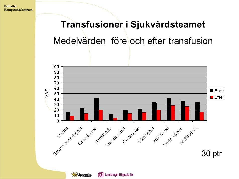 Transfusioner i Sjukvårdsteamet Medelvärden före och efter transfusion 30 ptr