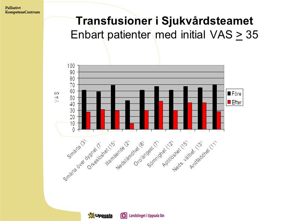 Transfusioner i Sjukvårdsteamet Enbart patienter med initial VAS > 35