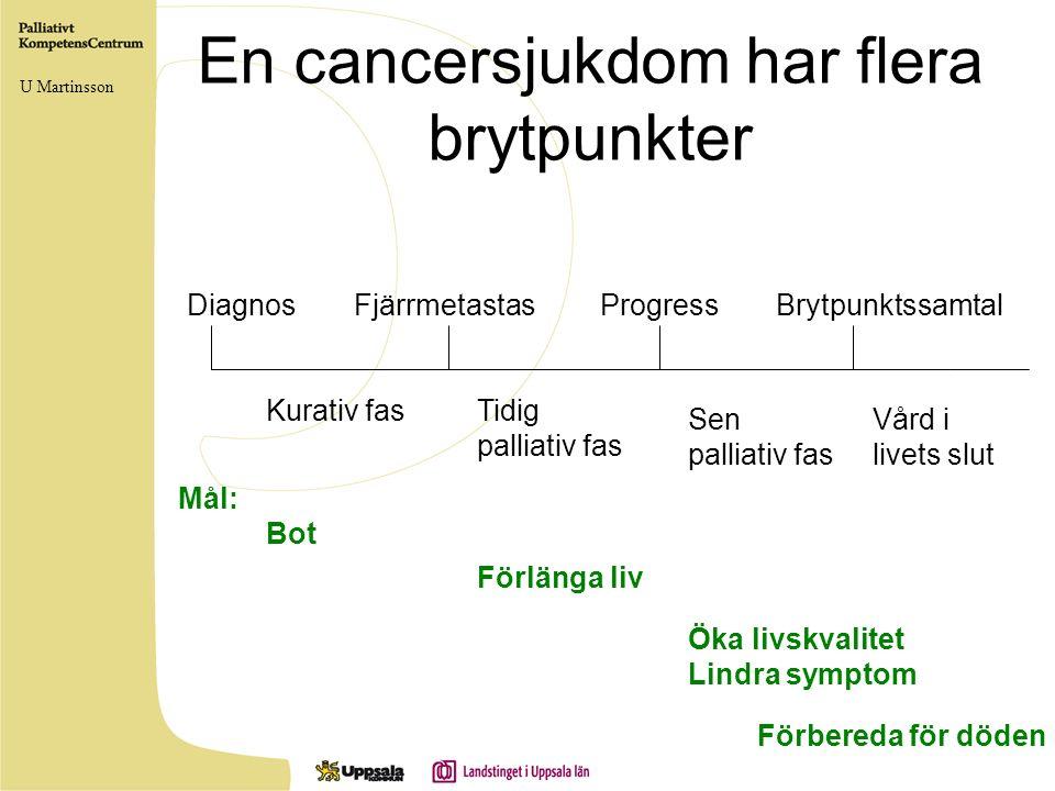 En cancersjukdom har flera brytpunkter DiagnosFjärrmetastasProgressBrytpunktssamtal Kurativ fasTidig palliativ fas Sen palliativ fas Vård i livets slu