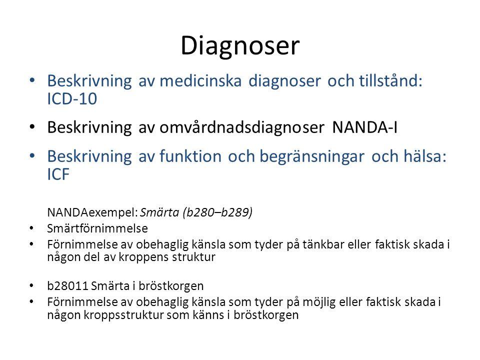 Diagnoser Beskrivning av medicinska diagnoser och tillstånd: ICD-10 Beskrivning av omvårdnadsdiagnoser NANDA-I Beskrivning av funktion och begränsningar och hälsa: ICF NANDAexempel: Smärta (b280–b289) Smärtförnimmelse Förnimmelse av obehaglig känsla som tyder på tänkbar eller faktisk skada i någon del av kroppens struktur b28011 Smärta i bröstkorgen Förnimmelse av obehaglig känsla som tyder på möjlig eller faktisk skada i någon kroppsstruktur som känns i bröstkorgen