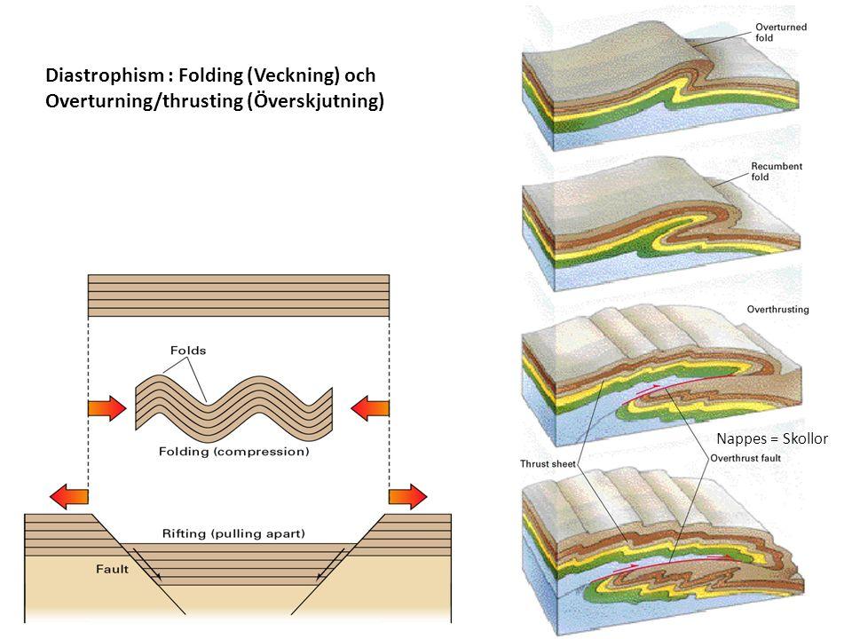 Diastrophism : Folding (Veckning) och Overturning/thrusting (Överskjutning) Nappes = Skollor