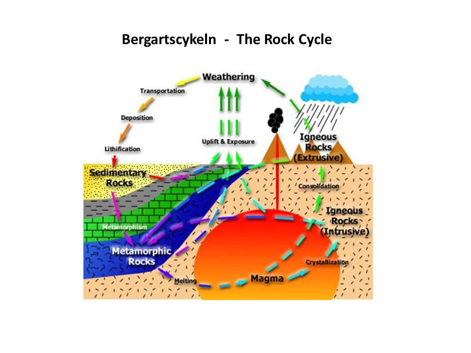 Bergartscykeln - The Rock Cycle