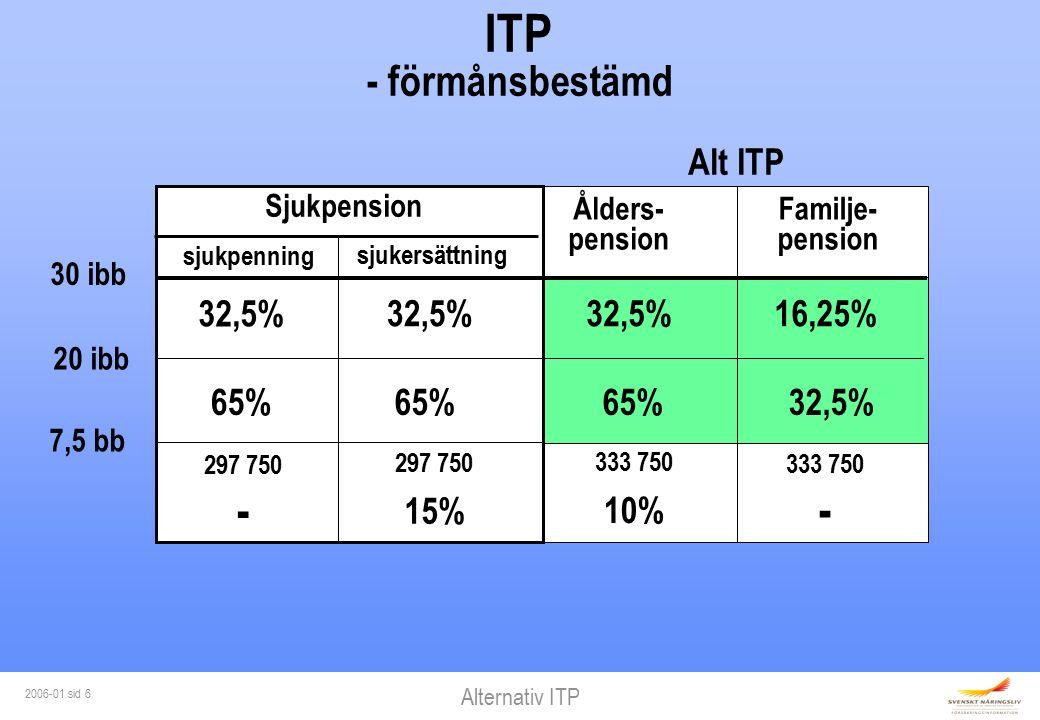Alternativ ITP 2006-01 sid 6 ITP - förmånsbestämd 30 ibb 20 ibb 7,5 bb sjukersättning Ålders- pension Familje- pension sjukpenning 32,5% 65% 297 750 - 297 750 15% 32,5% 65% 333 750 10% 32,5% 65% 333 750 - 16,25% 32,5% Sjukpension Alt ITP