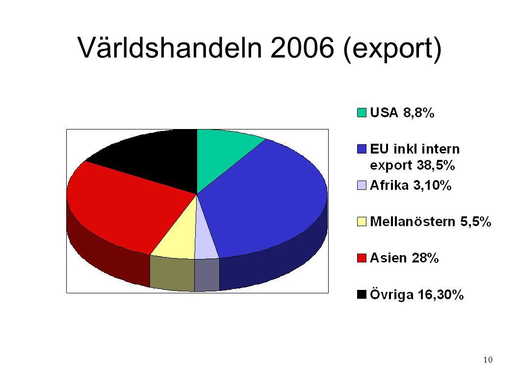 Världshandeln 2006 (export) 10