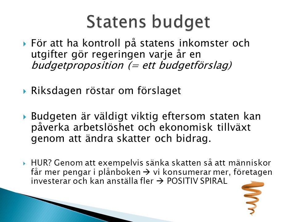  För att ha kontroll på statens inkomster och utgifter gör regeringen varje år en budgetproposition (= ett budgetförslag)  Riksdagen röstar om förslaget  Budgeten är väldigt viktig eftersom staten kan påverka arbetslöshet och ekonomisk tillväxt genom att ändra skatter och bidrag.