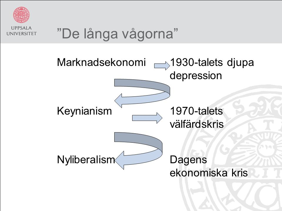 De långa vågorna Marknadsekonomi1930-talets djupa depression Keynianism1970-talets välfärdskris NyliberalismDagens ekonomiska kris