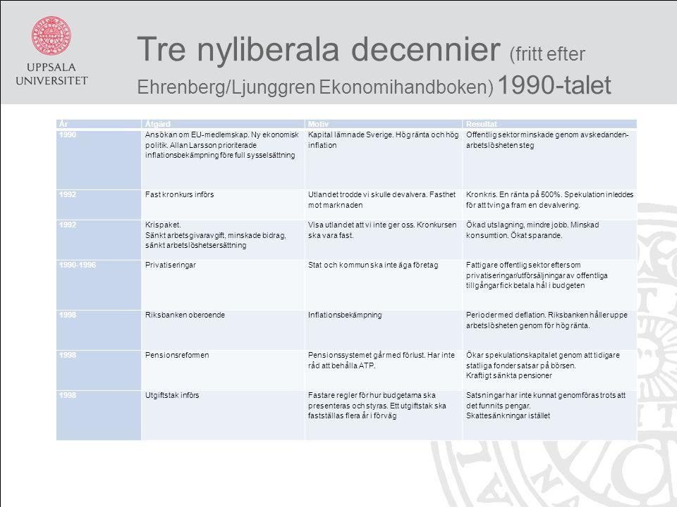 Tre nyliberala decennier (fritt efter Ehrenberg/Ljunggren Ekonomihandboken) 1990-talet ÅrÅtgärdMotivResultat 1990 Ansökan om EU-medlemskap.