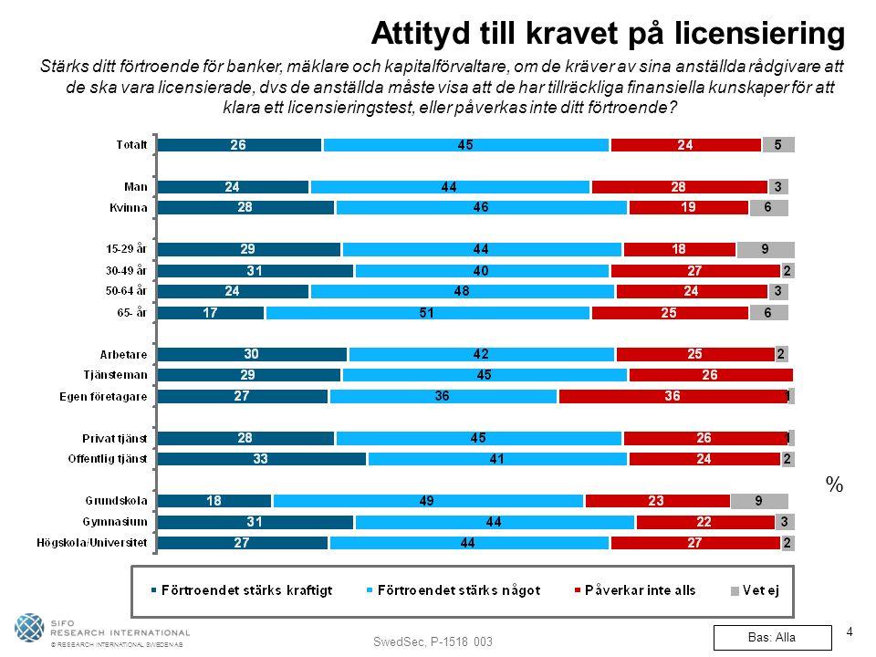 © RESEARCH INTERNATIONAL SWEDEN AB SwedSec, P-1518 003 4 Attityd till kravet på licensiering Stärks ditt förtroende för banker, mäklare och kapitalförvaltare, om de kräver av sina anställda rådgivare att de ska vara licensierade, dvs de anställda måste visa att de har tillräckliga finansiella kunskaper för att klara ett licensieringstest, eller påverkas inte ditt förtroende.