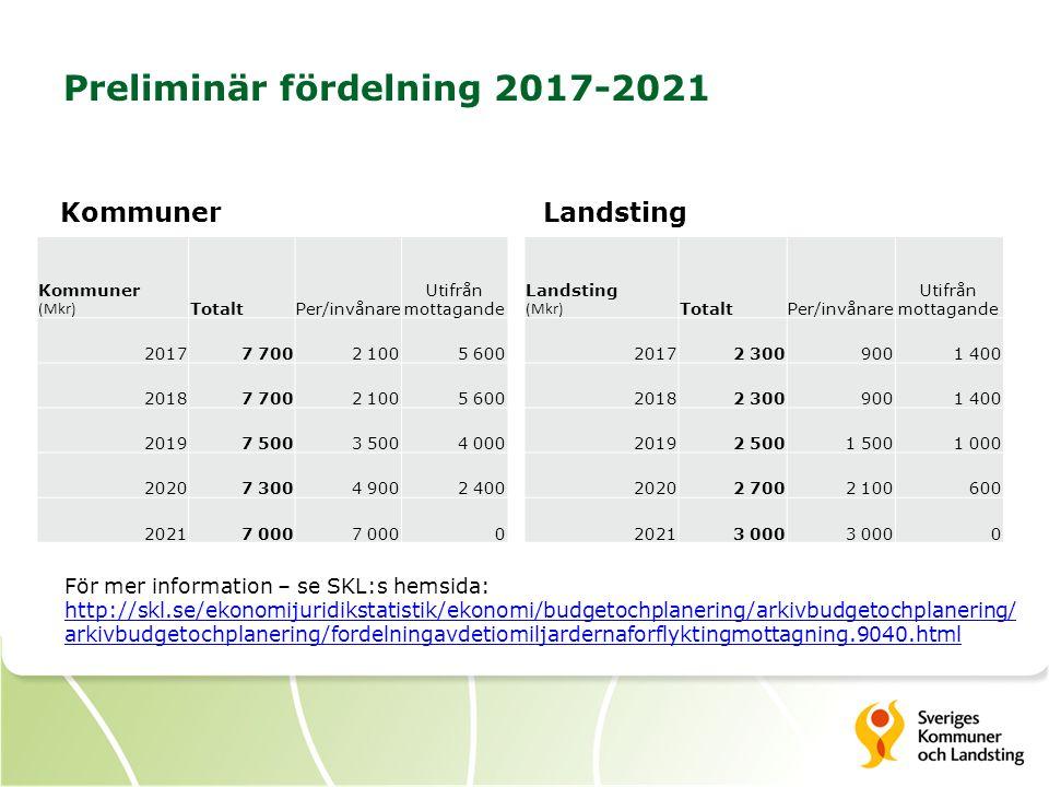 Preliminär fördelning 2017-2021 Kommuner (Mkr) TotaltPer/invånare Utifrån mottagande 20177 7002 1005 600 20187 7002 1005 600 20197 5003 5004 000 20207