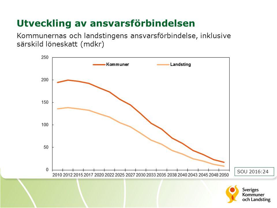 Utveckling av ansvarsförbindelsen Kommunernas och landstingens ansvarsförbindelse, inklusive särskild löneskatt (mdkr) SOU 2016:24