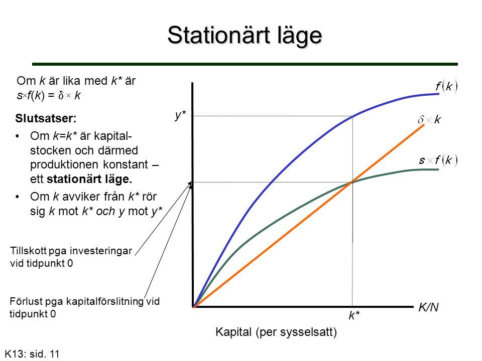 Stationärt läge Om k är lika med k* är s  f(k) =   k K/N Kapital (per sysselsatt) k* Tillskott pga investeringar vid tidpunkt 0 Förlust pga kapitalförslitning vid tidpunkt 0 Slutsatser: Om k=k* är kapital- stocken och därmed produktionen konstant – ett stationärt läge.