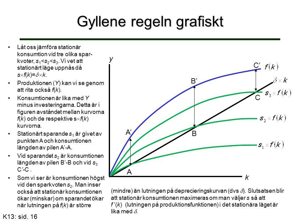 Gyllene regeln grafiskt B' C' A' B C A k y Låt oss jämföra stationär konsumtion vid tre olika spar- kvoter, s 1 <s 2 <s 3.