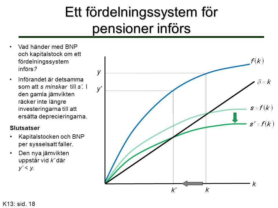 Ett fördelningssystem för pensioner införs y k' y' k k Vad händer med BNP och kapitalstock om ett fördelningssystem införs.