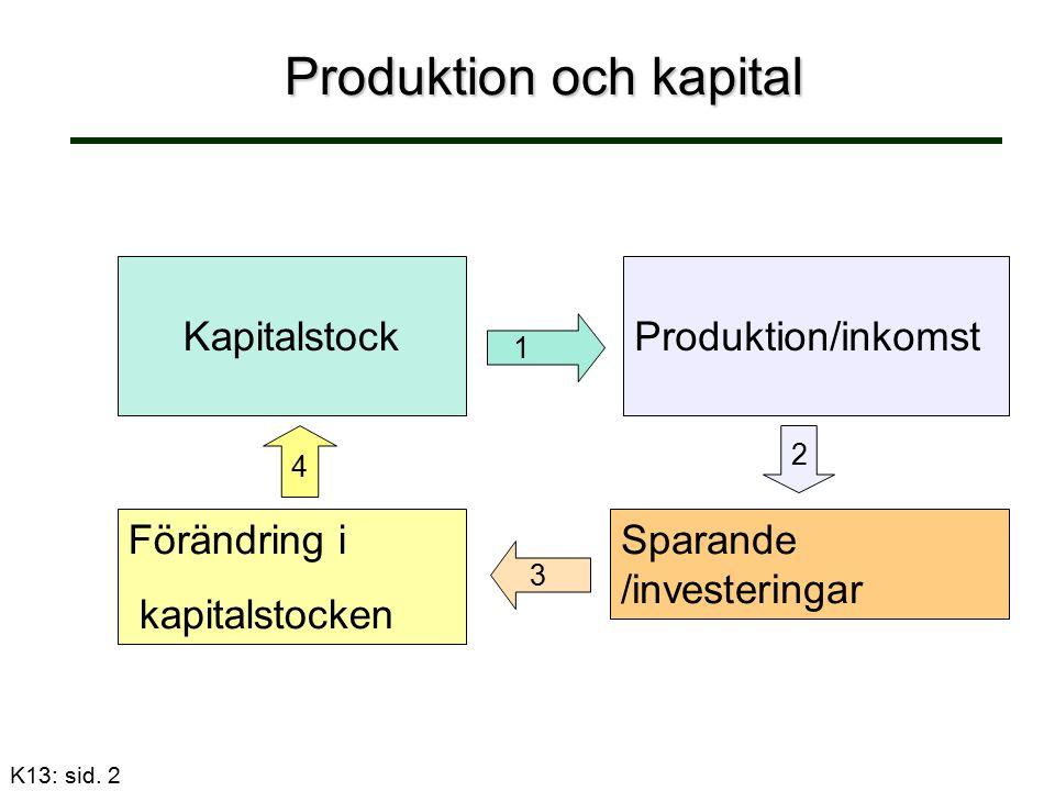 Produktion och kapital Produktion och kapital Kapitalstock Produktion/inkomst 1 Sparande /investeringar 2 Förändring i kapitalstocken 3 4 K13: sid.