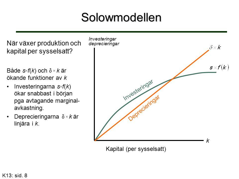 Solowmodellen:2 Om k är tillräckligt hög så är s  f(k) <   k Produktion, Investeringar deprecieringar k Kapital (per sysselsatt) k0k0 Tillskott pga investeringar vid tidpunkt 0 Förlust pga kapitalförslitning vid tidpunkt 0 Slutsats: Kapitalstock och därmed produktion per sysselsatt faller om k är tillräckligt högt.